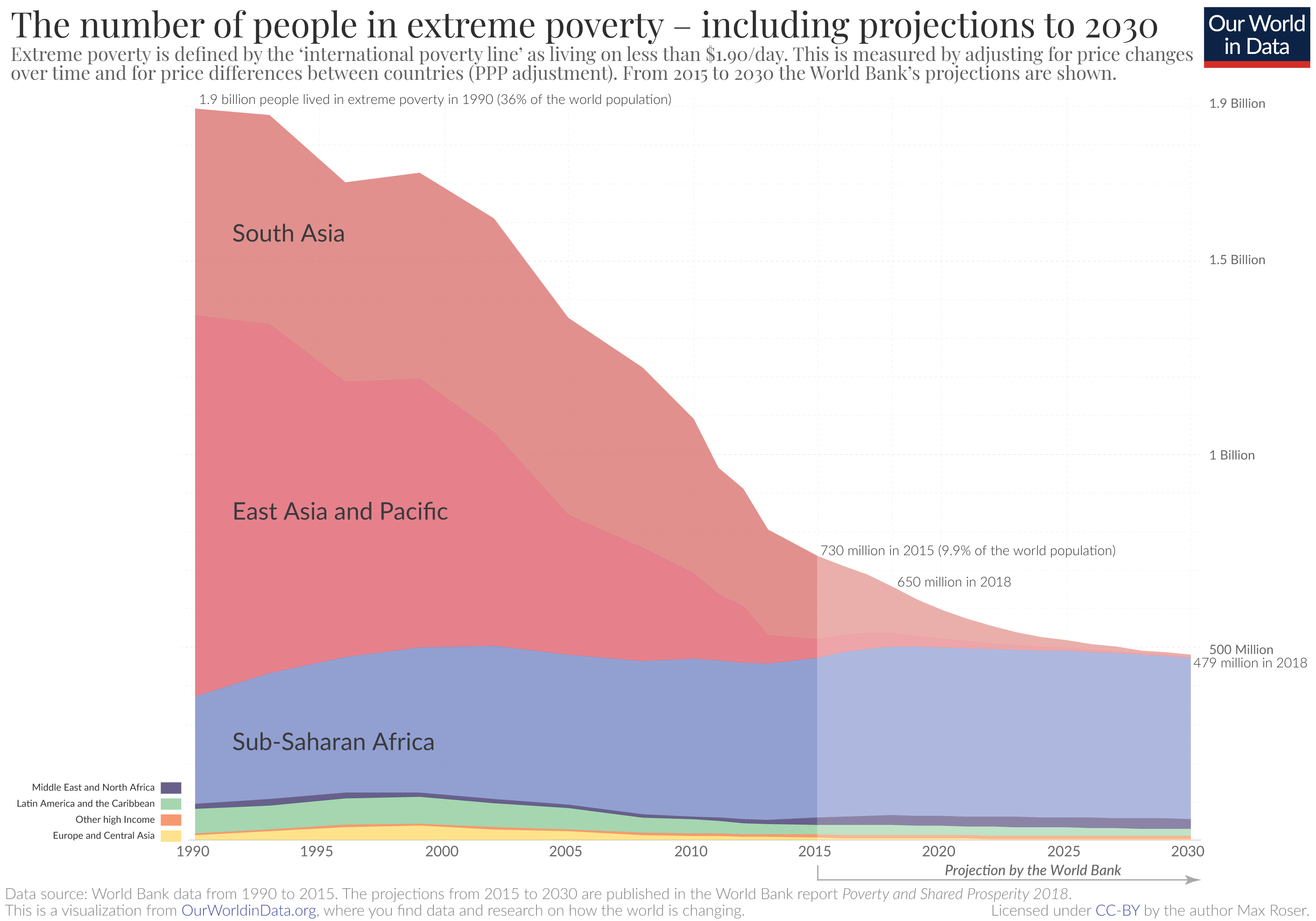 Extreme Poverty since 1990