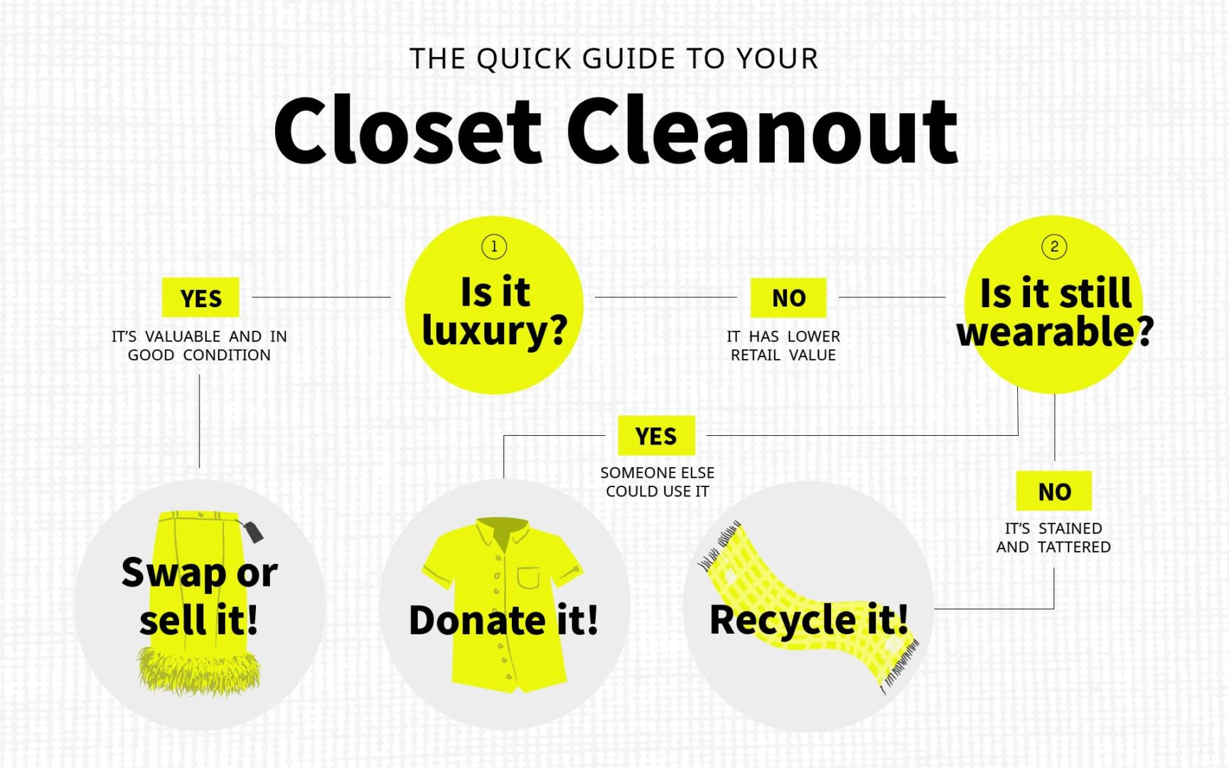 A flowchart for your closet